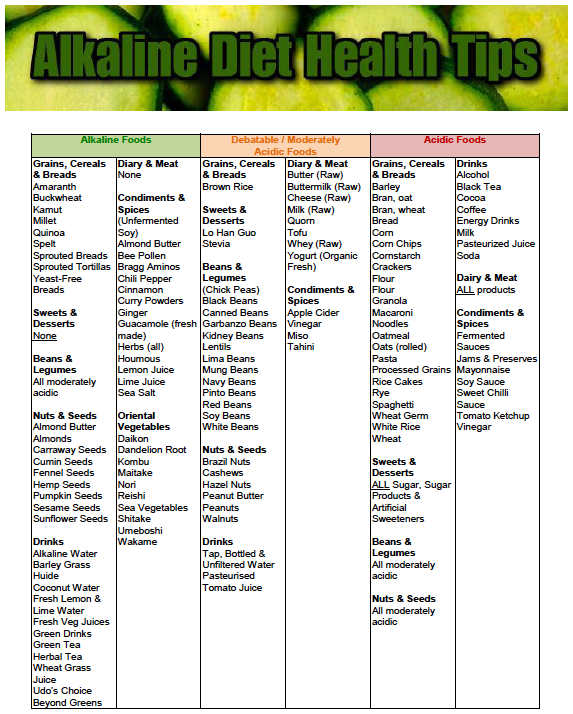 Alkaline-Acid Food Charts
